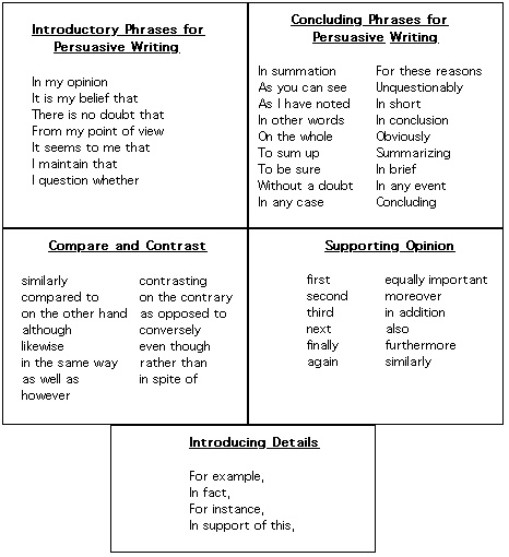 phrases for persuasive essays Below are examples of signposts that are used in argumentative essays signposts enable the reader to follow our arguments easily when pointing out opposing arguments (cons): ➢ opponents of this idea claim/maintain that ➢ those who disagree/ are against these ideas may say/ assert that ➢ some people may.